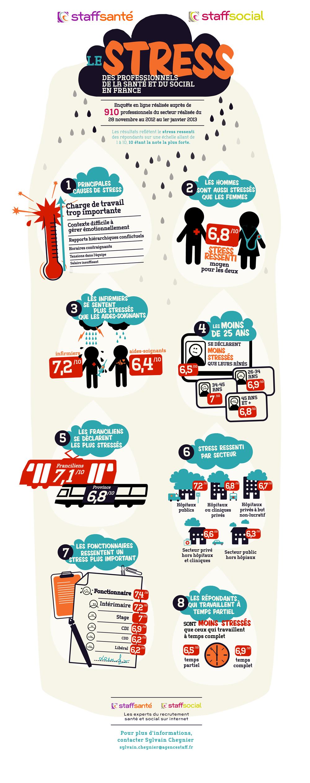 Infographie stress et professionnels santé social